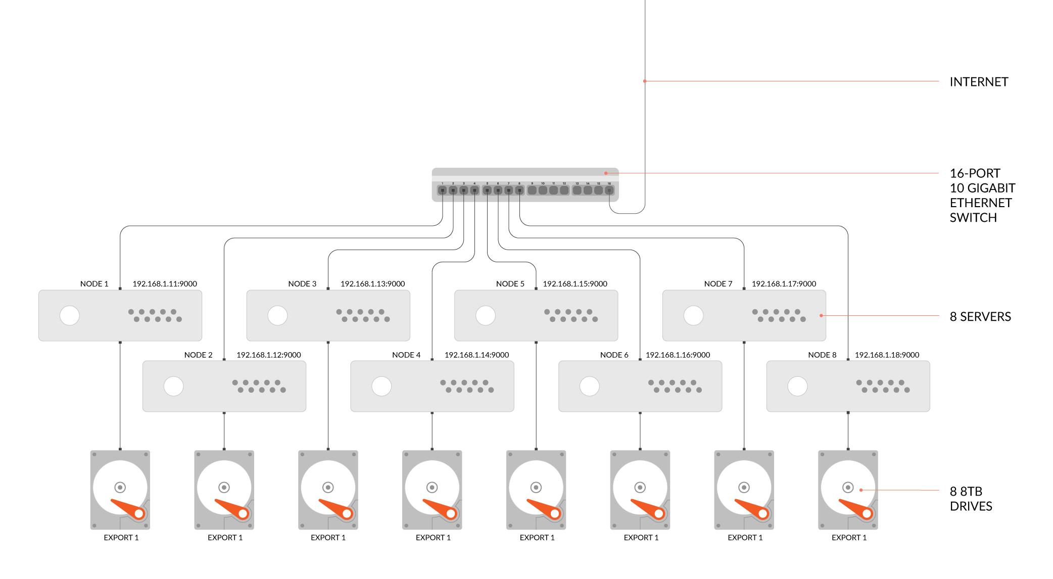 minio 高性能 Kubernetes 原生对象存储